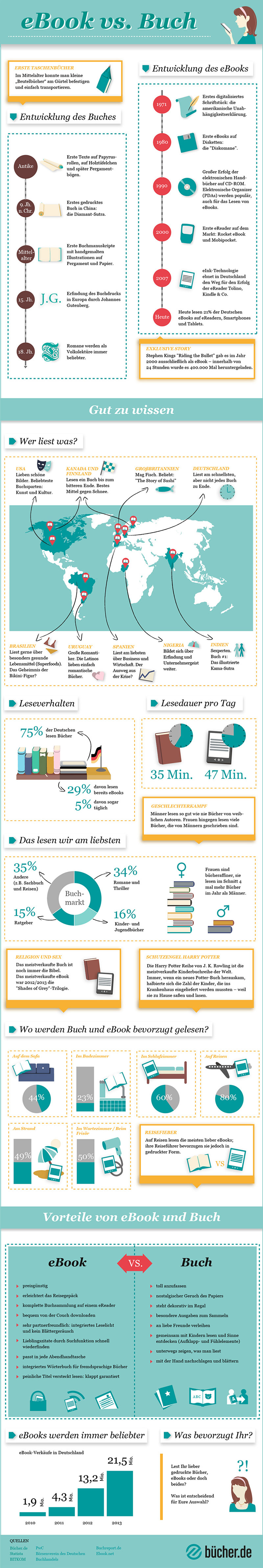 Infografik eBook vs. Buch