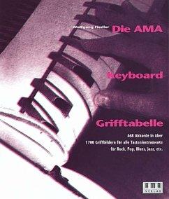 Die AMA Keyboard-Grifftabelle