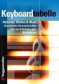 Keyboardtabelle