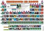 Periodensystem der Elemente, Plakat