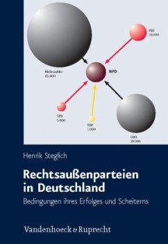 Rechtsaußenparteien in Deutschland - Steglich, Henrik