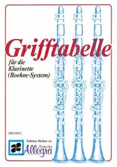 Grifftabelle für die Klarinette (Boehm-System)