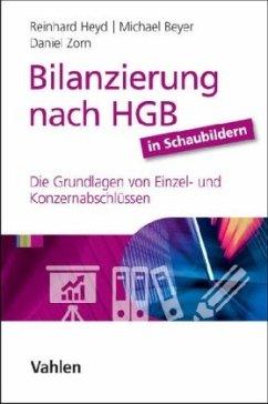 Bilanzierung nach HGB in Schaubildern