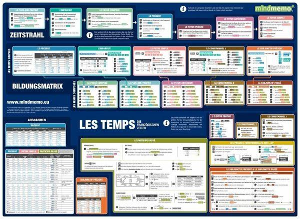 Mindmemo Lernposter Grammatik Les Temps Die Französischen
