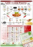 Low-Carb-Pasta: Abnehmen mit Nudeln aus Konjak (Shirataki), Linsen, Soja & Co. (2018) Rezepte mit Fisch und Fleisch