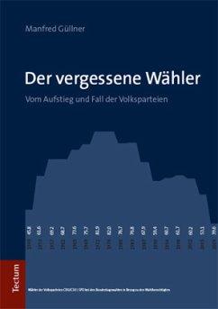 Der vergessene Wähler - Güllner, Manfred