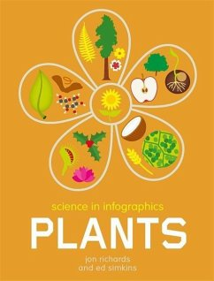Science in Infographics: Plants