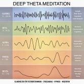 Deep Theta Meditation: Einzigartige Klangwelten für Tiefenentspannung - Stressabbau - Hypnose - Meditation - Heilung (MP3-Download)