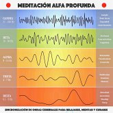 Meditación alfa profunda: sincronización de ondas cerebrales para relajarse, meditar y curarse (MP3-Download)