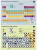 Chemie Periodensystem der Elemente