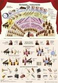 Orchester-Instrumente