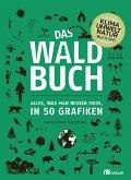 Das Waldbuch (eBook, PDF)