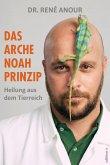 Das Arche Noah-Prinzip