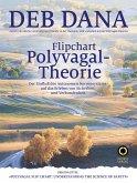 Flipchart Polyvagal-Theorie