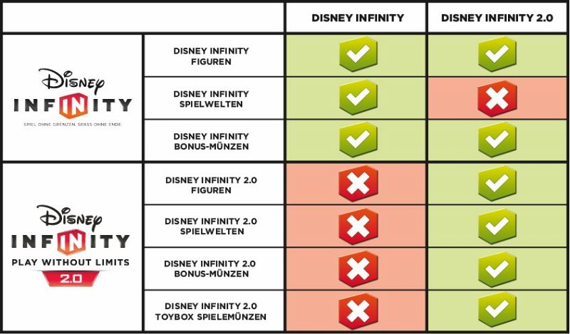 disney infinity welten